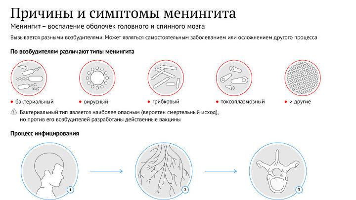 причины и симптомы менингита в детском возрасте