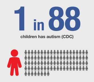 статистика аутизма у детей