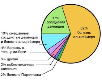 причины деменции статистика