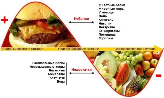 несбалансированное и сбалансированное питание разница