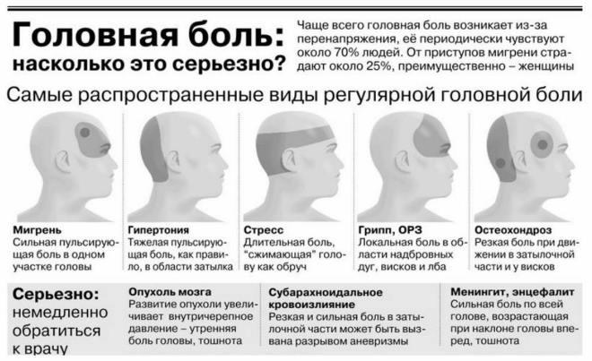 признаки и область головной боли
